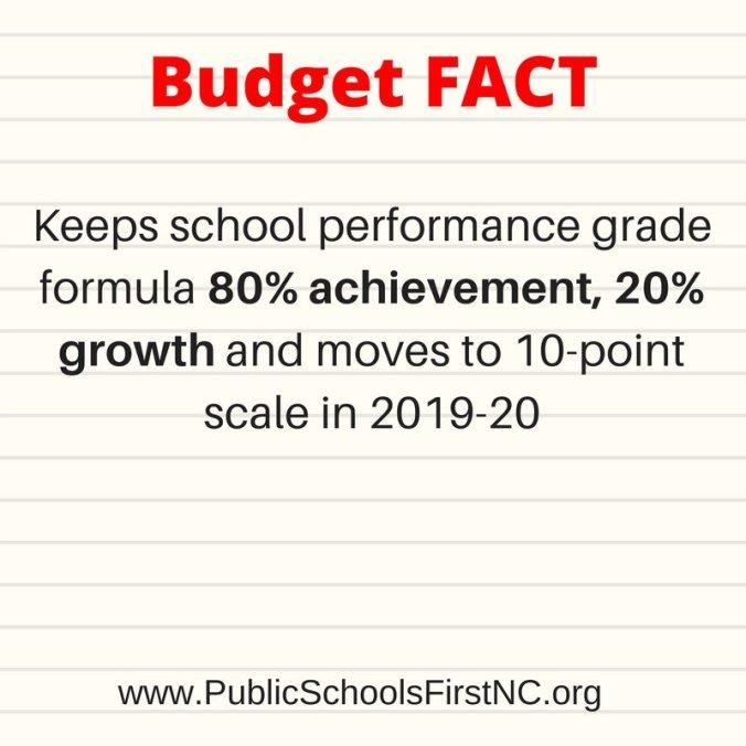 Budget fact
