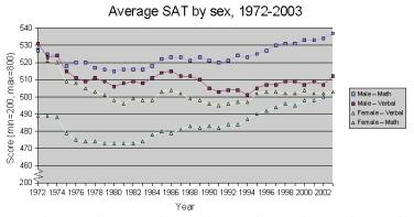 SAT_by_sex