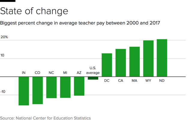 teacher-pay-changes