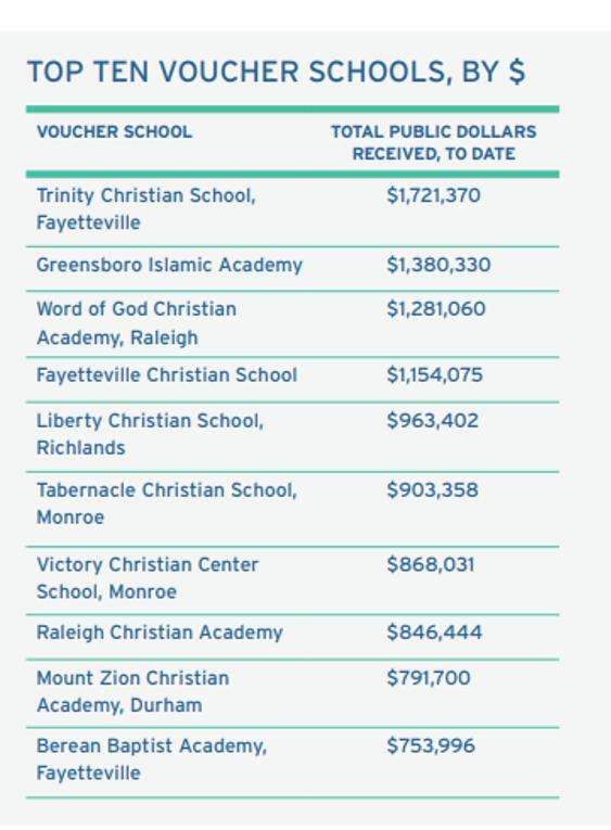 voucher schools
