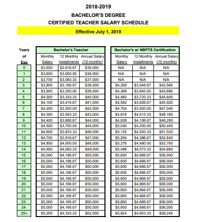 2019 2019 nc teacher pay raise