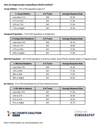 Census4